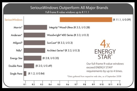 Serious Windows vs Other Major Brands